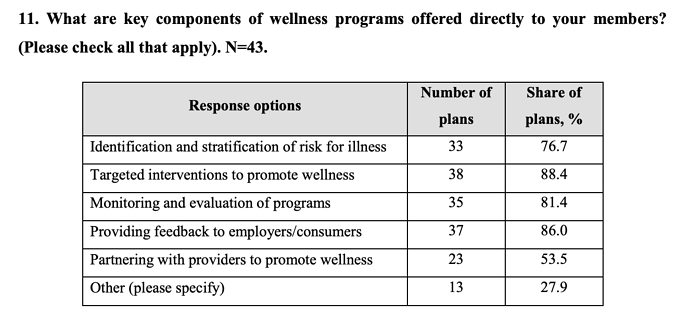 key components of workplace wellness programs