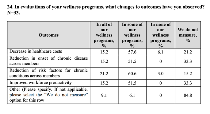 outcomes to evaluate workplace wellness programs