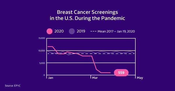 Breast-Cancer-Screenings-Pandemic