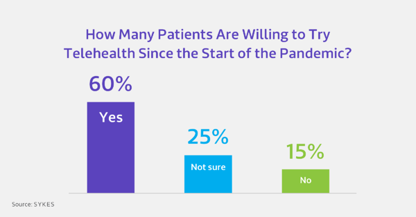 Patients-Willing-to-Try-Telehealth-Pandemic