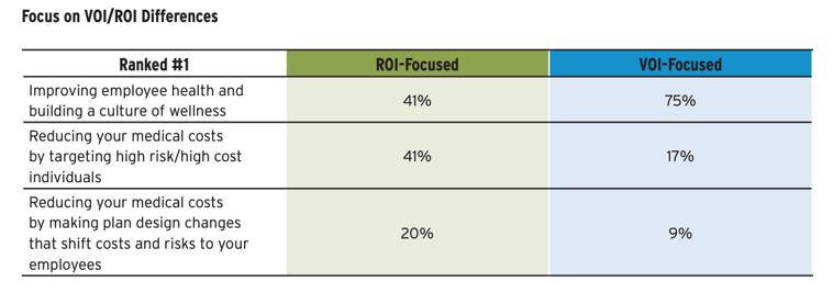 VOI/ROI Differences Wellness Programs
