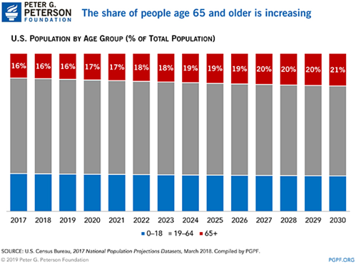 US-population-by-age-group