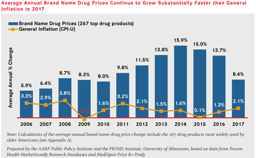 average-annual-brand-name-drug-prices-continue-to-grow