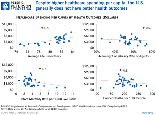 despite-higher-healthcare-spending-per-capita